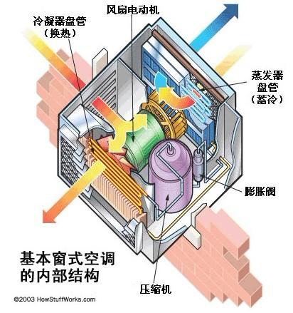 基本窗式空调的内部结构