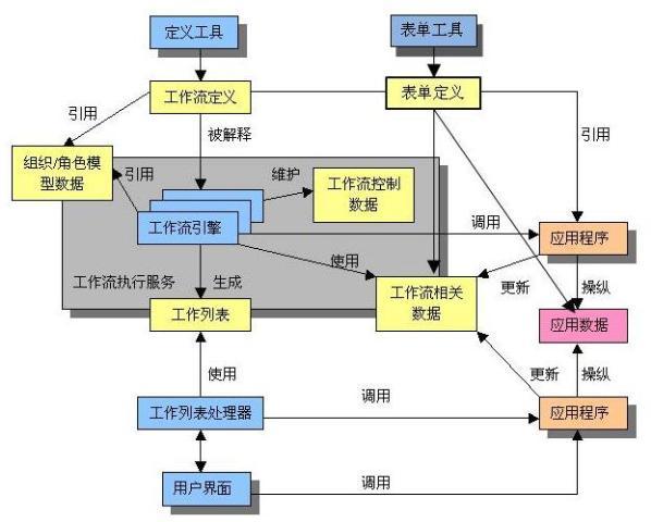 web工作流管理系统开发之一 工作流概念
