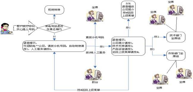 呼叫中心业务流程系统(crm)