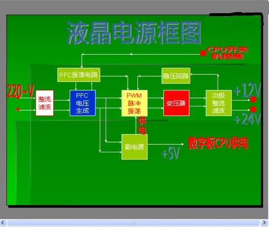 一液晶电视机电源电路的工作原理。  液晶电视电 源板在液晶电视电路中故障比较多,各大电视的电路有些不同,但是电源电路的原理与维修方法基本上一样。 电源的构成是有一个副电源电路、PFC电压形成电路、主电源开关功率电路、开机控制电路、保护电路构成。电源大都分都是副电源先工作,输出5V给数字板的 CPU,CPU开机输出控制电压,使电源板上的PFC(功率因素补偿)电路先工作,等PFC电路生成正常的PFC电压(400V左右)后,有一个开关控制 电压来控制主电源的脉宽振荡器开始工作,脉冲推动开关管,从变压器的次级感应